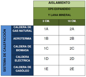 Cuadro de características proyecto de calificación energética