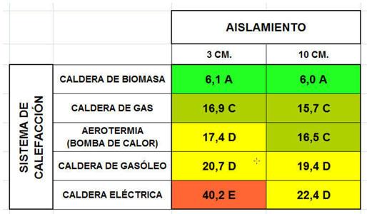 Cuadro de resultados proyecto de calificación energética